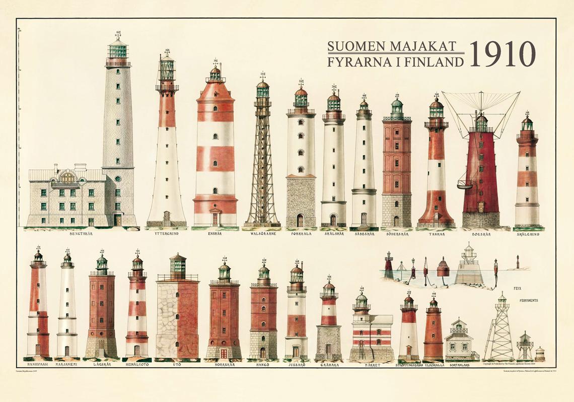 Suomen Majakat